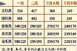 2016广东2A,广东2B,广东3A,广东3B录取分数及补录