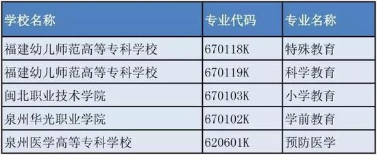 2017年福建高职大专院校新招生专业
