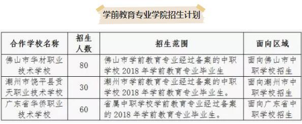 广东女子职业技术学院2018年学前教育专业试点班招生简章
