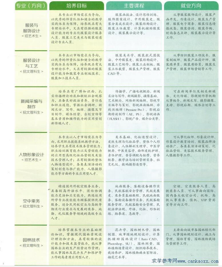 私立华联学院2018年招生专业介绍