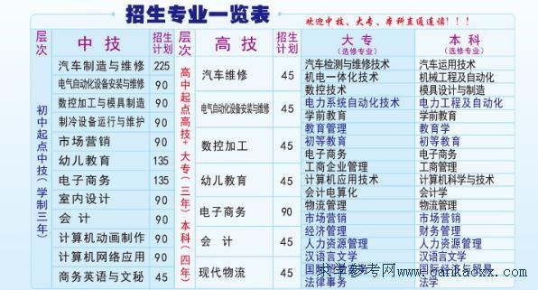 广东省黄埔技工学校2018年招生计划