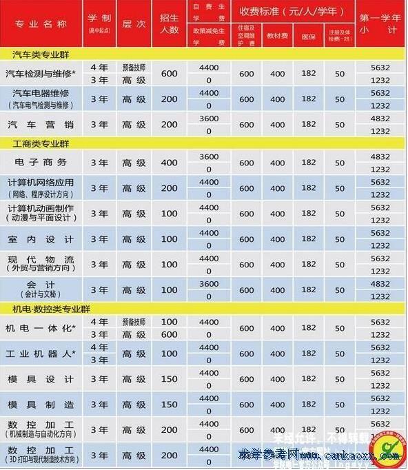 广东省岭南工商第一技师学院2018年招生专业及计划