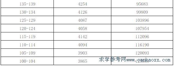 2018年广东学考分数段排