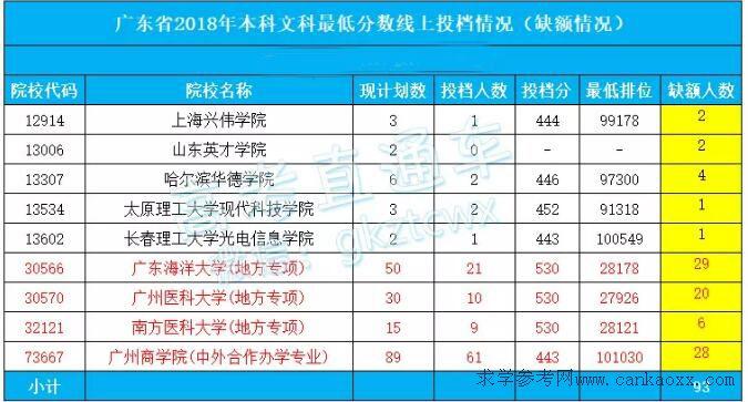 2018广东本科文科缺档需补录院校