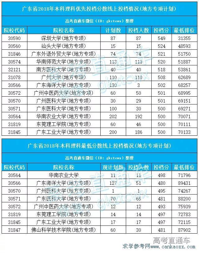 2018广东地方专项计划投档缺档情况