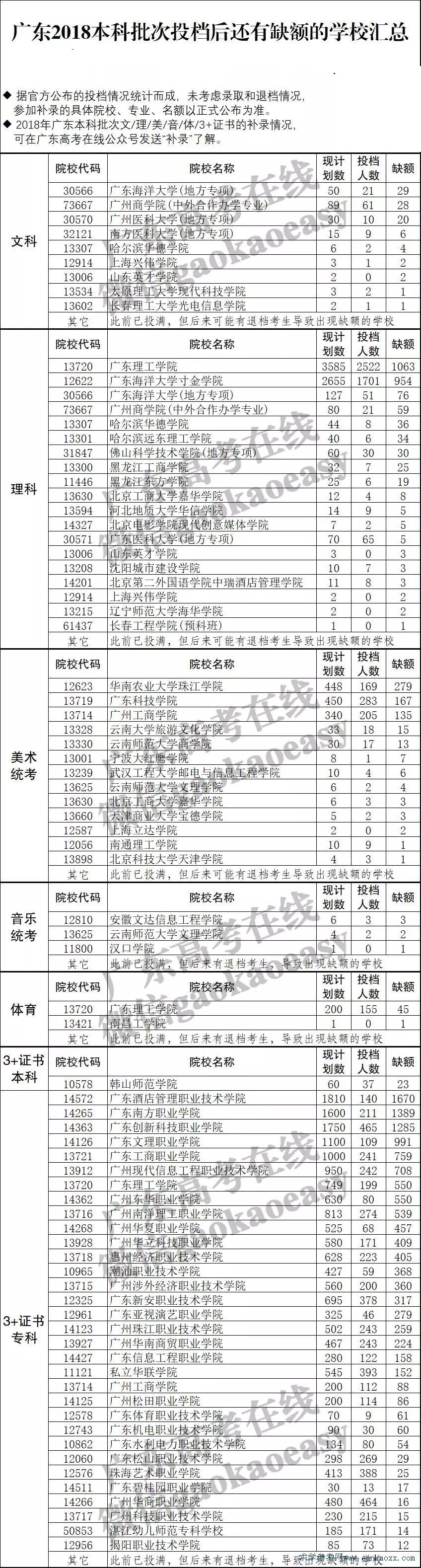 2018广东本科哪些学�?赡芑岵孤�?