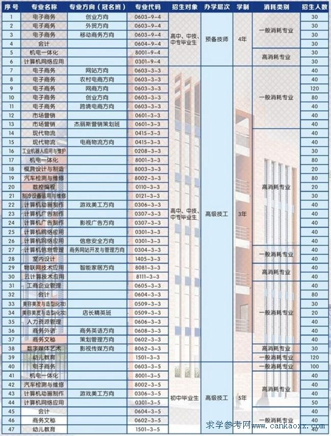 广东省电子商务技师学院2018年招生计划