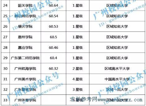 广东大学排行榜