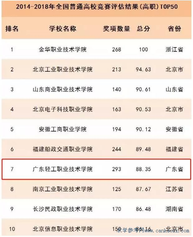 广东轻工职业技术学院高职竞赛评估:全国第7,广东第1