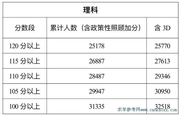 广东学考补录