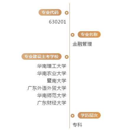 2019年广东省高等教育自学考试专业考试计划—金融管理(专科)