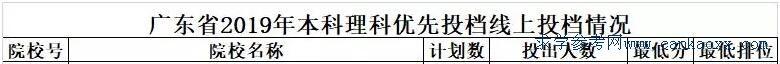 深圳大学2019年最低录取分数线(高分提前批)