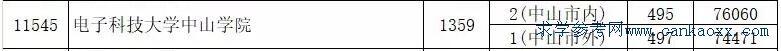 电子科技大学中山学院2019年最低录取分数线(高分提前批)