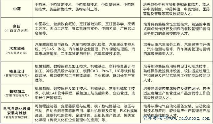 东莞联合高级技工学校