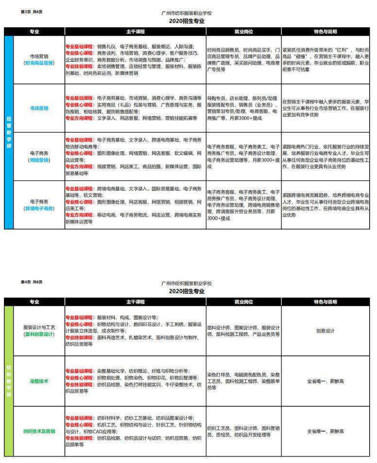 2020广州市纺织服装职业学校招生专业