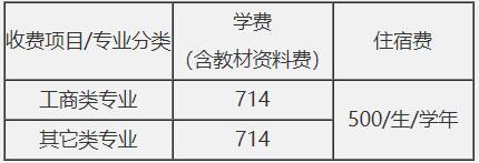广东省岭南工商第一技师学院2020年新生报读须知