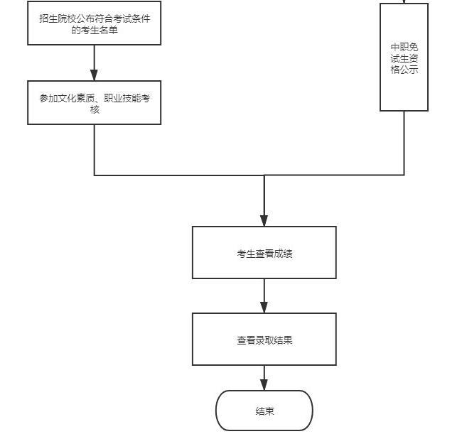 广东机电职业技术学院2021年自主招生报考须知