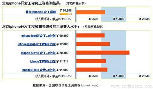 中山大学软件工程师iphone高端就业班