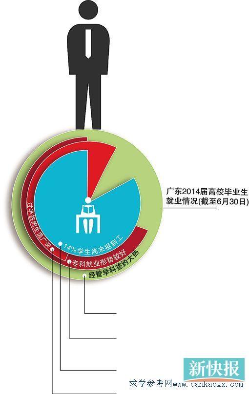 2018广东2b、3a、3b补录时间表