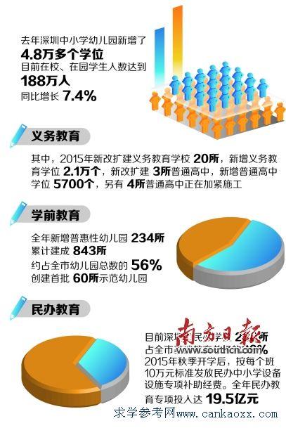 深圳小学积分入学学位申请积分计算办法