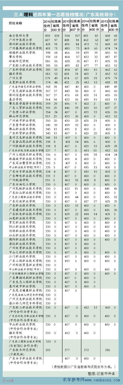 2016广东3B院校排名(校线差权威数据)
