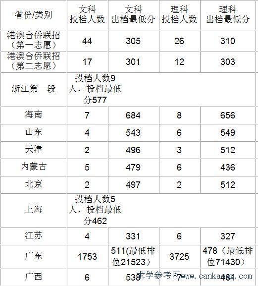 广东金融学院录取分数线