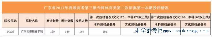 广东2017年第三批专科体育类二次补录计划及最低投档分数