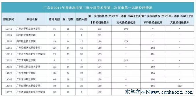 广东2017年第三批专科美术类二次补录计划及最低投档分数