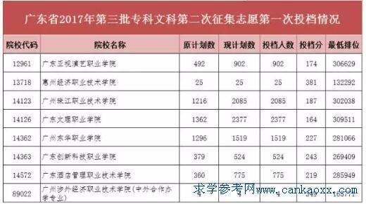 广东2017年第三批专科第二次补录计划及最低投档分数