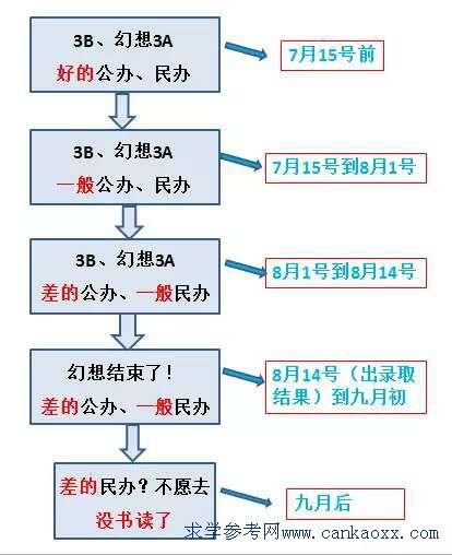 找广东中专学校排名?读3B学校?