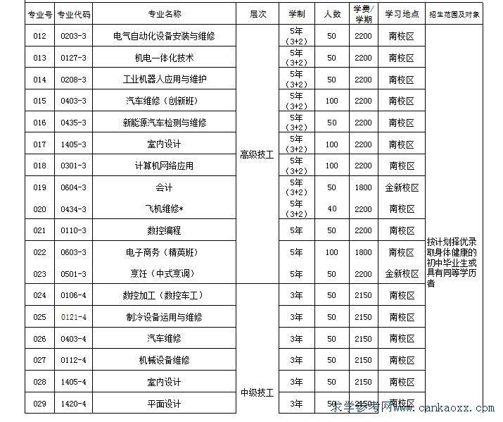2019年汕头技师学院招生计划(图)(2)